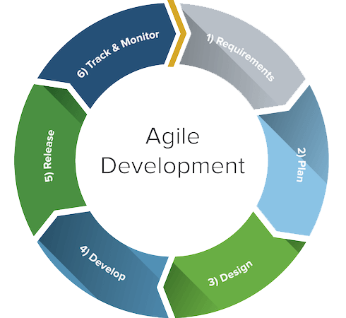 safety critical software development Agile Development approach