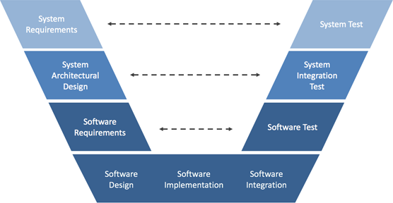 safety critical software development V Model Approach